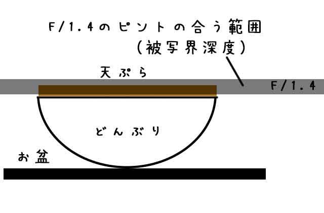 被写界深度が浅いと、ピントの合う範囲が狭い