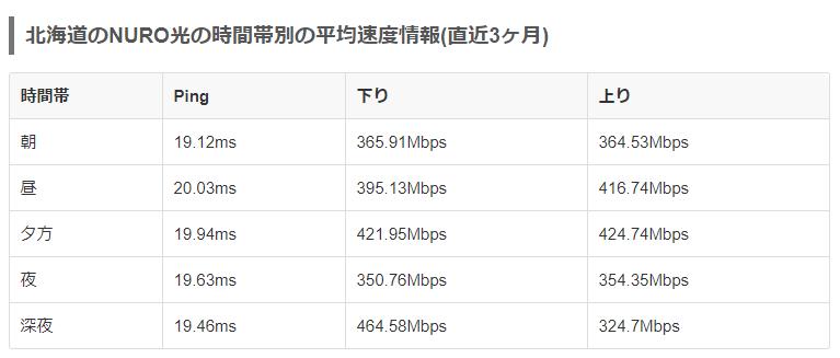 NURO光北海道全体の回線速度データ