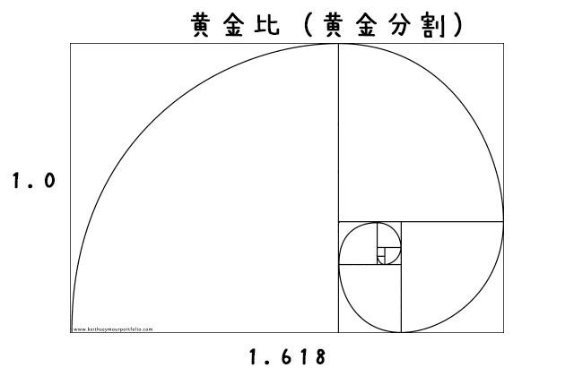 黄金分割の図(黄金比)(黄金螺旋)