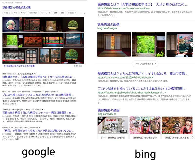 仮説1.bingは検索KWに対してより直接的に答えているページを評価している