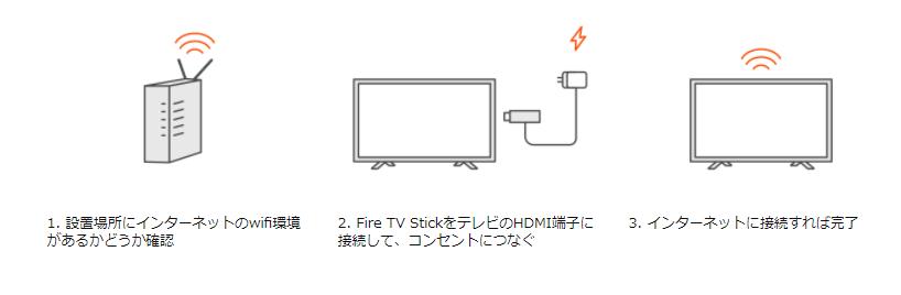 fire tv stickの使い方は超カンタン
