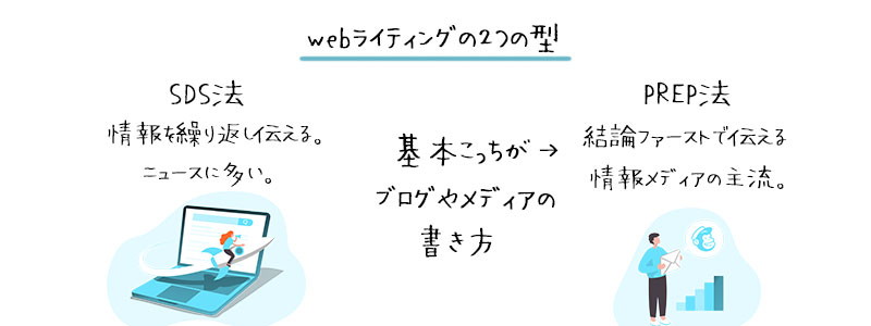 webライティングの文章の型は2種類。SDS法とPREP法