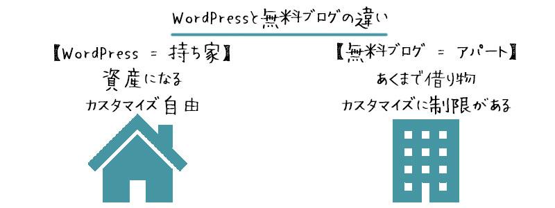 1. 「無料 or WordPress」から選んで始める