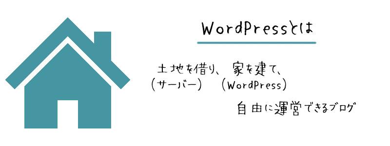 WordPressブログとは