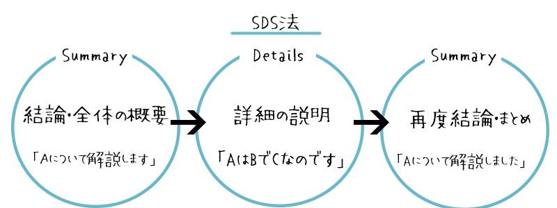 SDS法は、情報をそのまま伝えるのに適している