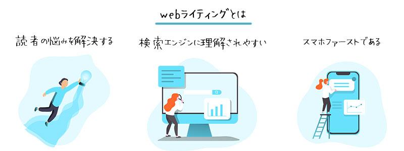 webライティングとは、webに適した文章の書き方のこと