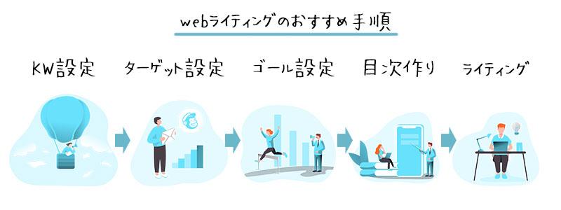 webライティングのおすすめ手順は5段階