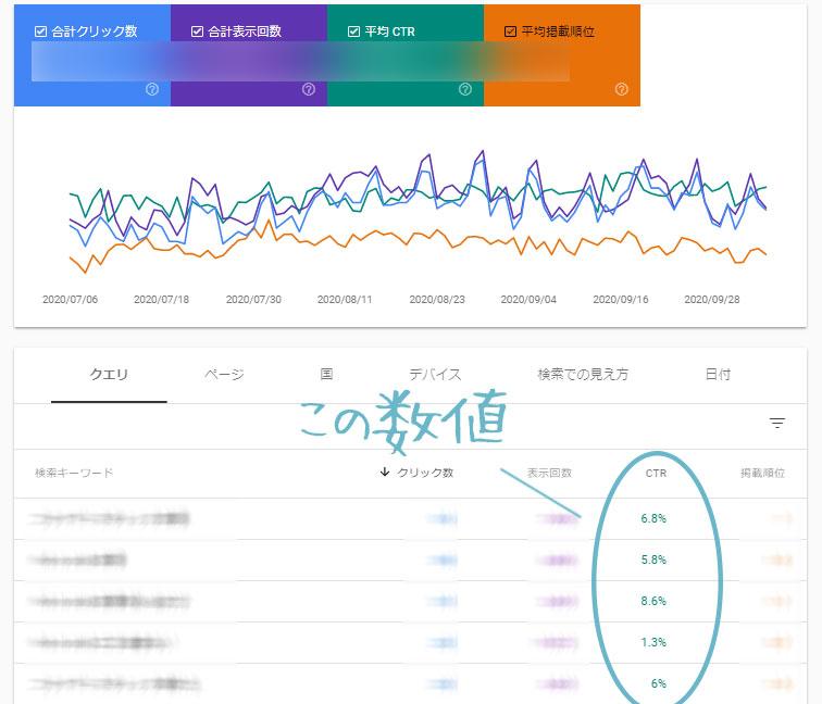 グーグルサーチコンソールのクリック率の評価書を示す画像