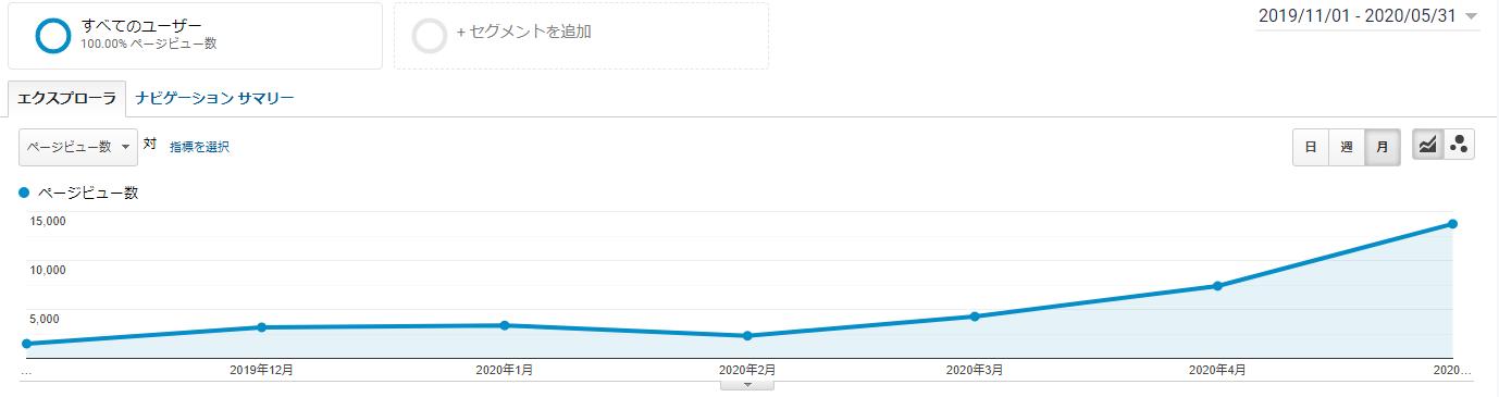 グーグルアナリティクスで計測したブログ運営半年のPV,アクセスのデータ