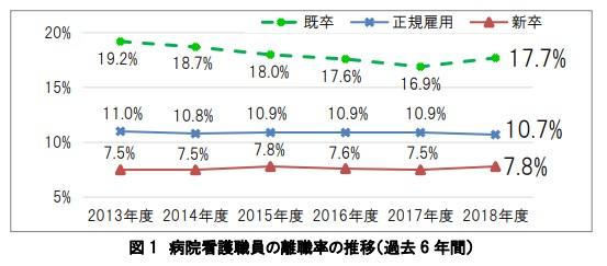 看護師の退職事情をまとめたグラフ