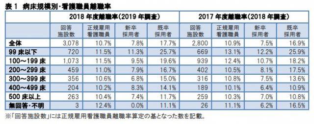 病院の種類ごとの看護師の退職率をあらわしたグラフ