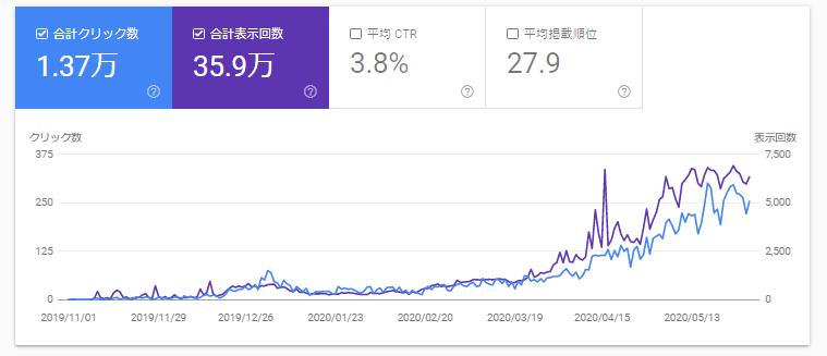 グーグルサーチコンソールで見た、このブログの半年分の検索流入のデータ