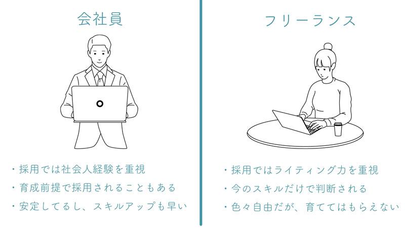 webライターになる2種類の方法を解説したイラスト。