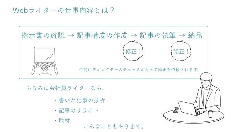 そもそもwebライターの仕事内容を解説したイラスト。指示書の確認→記事構成の作成→記事の執筆→納品