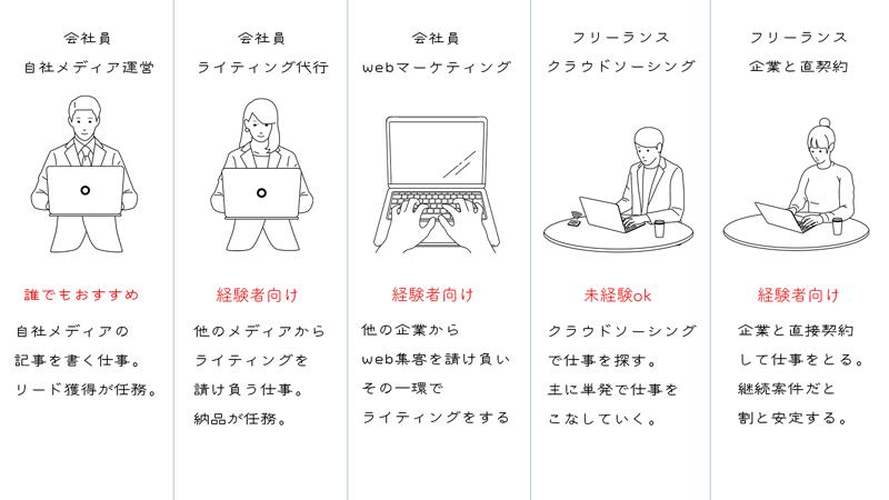 webライターの働き方は、細かく分けると5種類になる