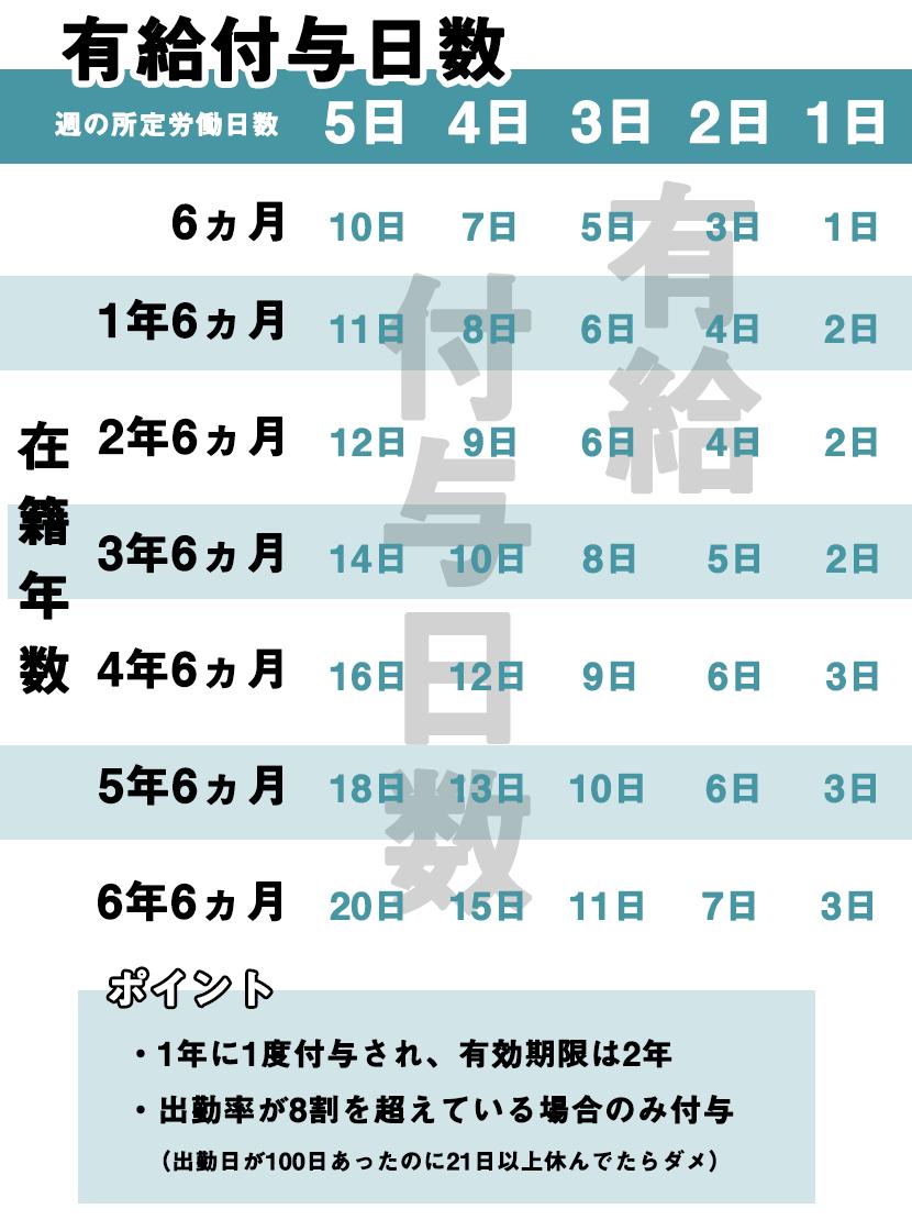 年次有給休暇の付与日数をまとめた表の画像