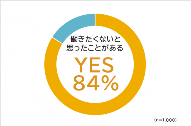 「働きたくないと思う瞬間とその理由についてのアンケート調査」1000人のうち84%が働きたくないとおもう瞬間があると回答。