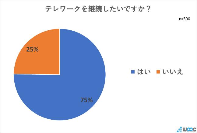 株式会社WOOCの調査。7割以上が「リモートワークを継続したい」と回答。