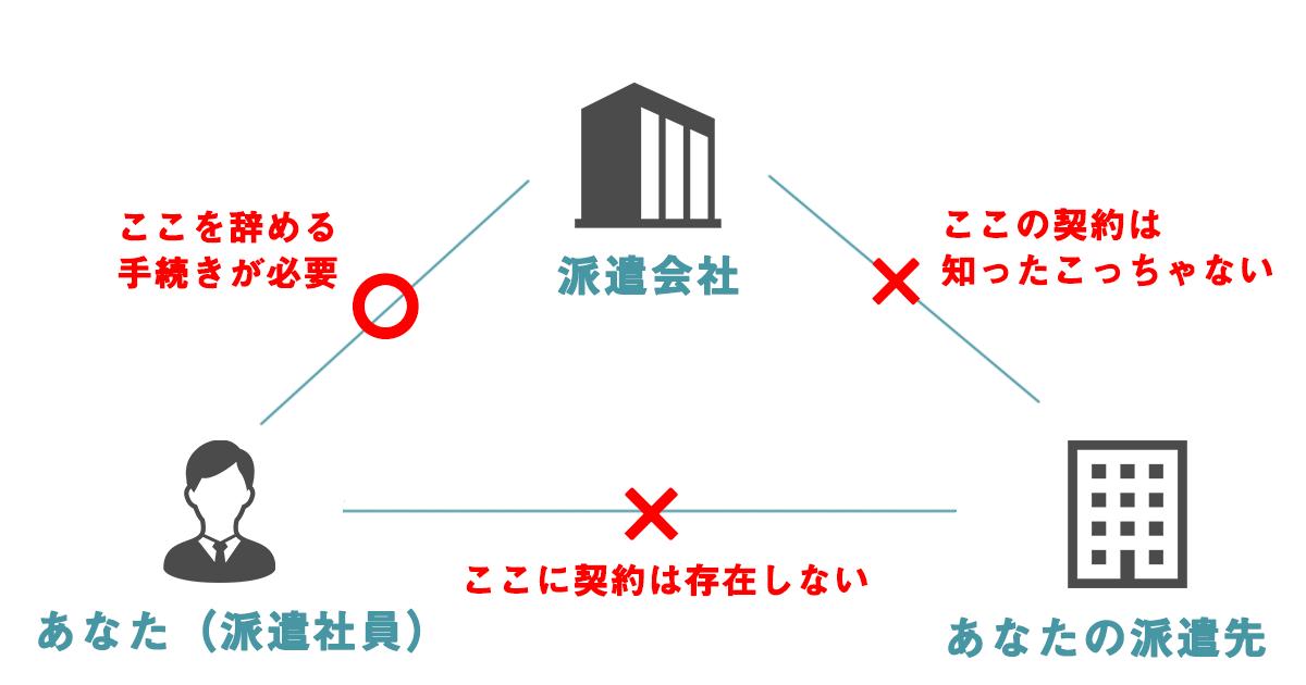 派遣会社と派遣社員と派遣先の間の契約を説明した図。