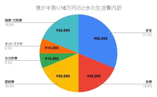 手取り16万円の生活費内訳。家賃5万円、食費3万円、服飾費3万円、水光熱費1万円、ネット代1万円、雑費3万円