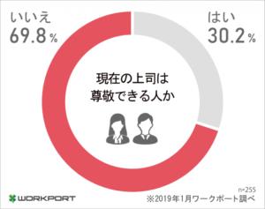 現在の上司を尊敬できるかどうかの調査結果のグラフ。いいえが70%