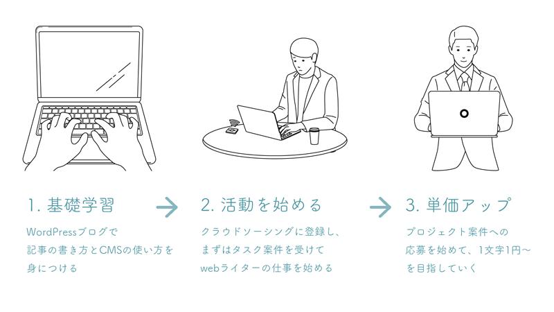 初心者がwebライターとして副業を始める3ステップを説明するイラスト