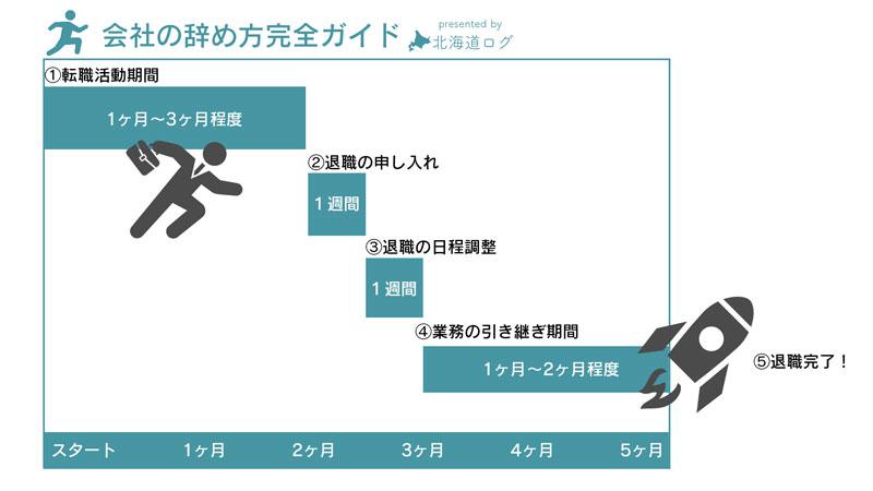 会社の辞め方完全ガイド。円満退社を目指す5つの手順を解説