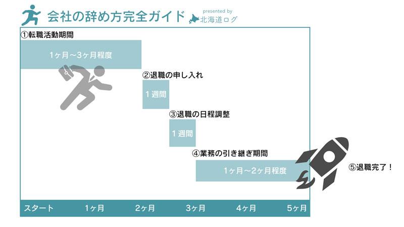 5. 退職届を提出し、貸与品を返して円満退社完了