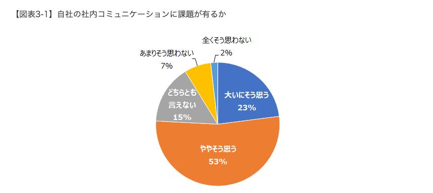 HR総研:「社内コミュニケーション」に関するアンケート調査