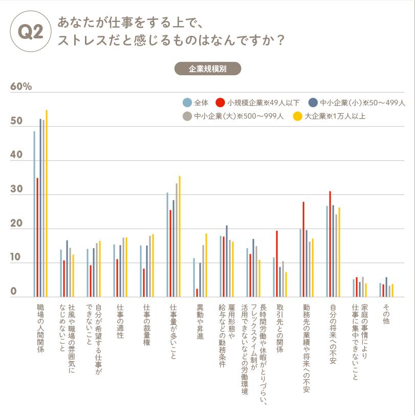 仕事でストレスを感じるタイミングを3,299人に調査した結果を表したグラフ