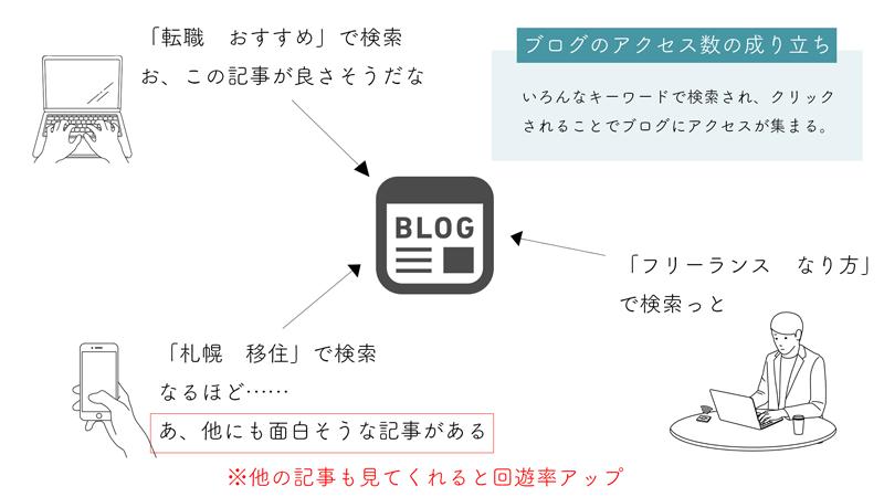 ブログアクセスの成り立ち
