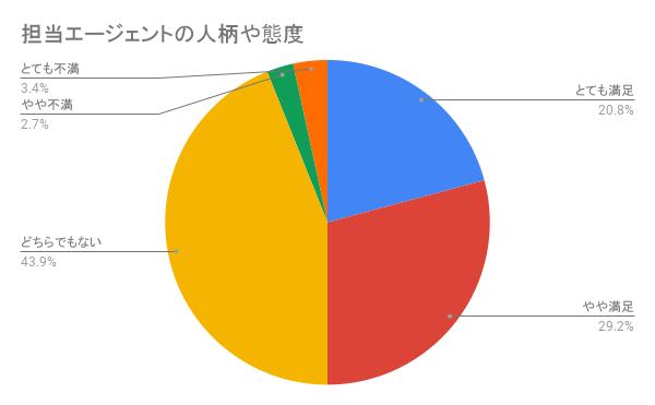 リクルートエージェントの「担当エージェントの人柄や態度」に関する評判を集計したグラフ