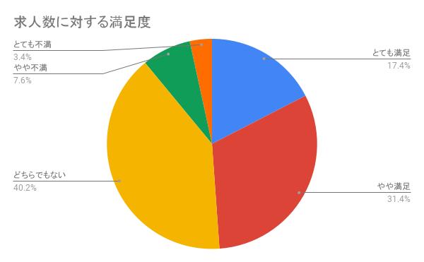 リクルートエージェントの「求人数」に関する評判を集計したグラフ