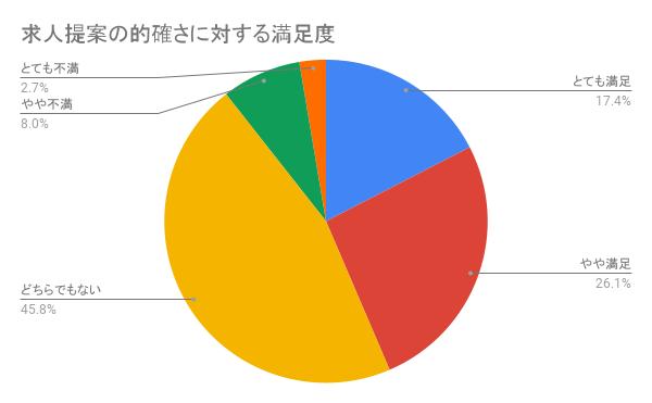 リクルートエージェントの「求人提案の的確さ」に関する評判を集計したグラフ
