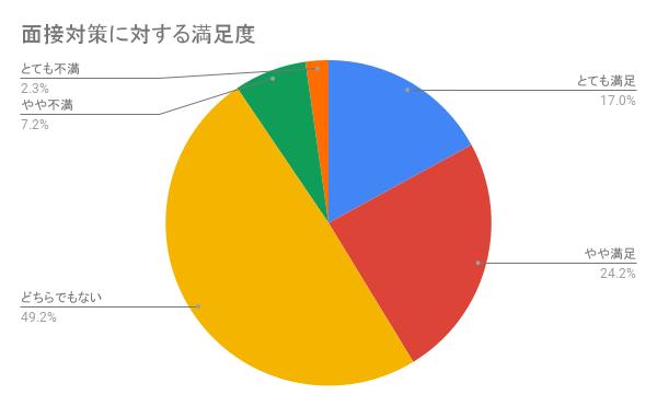 リクルートエージェントの「面接対策・書類添削」に関する評判を集計したグラフ