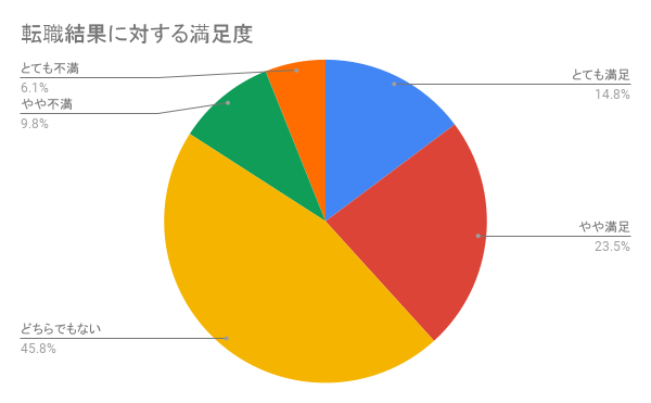 リクルートエージェント利用者の「転職結果」に関する評判を集計したグラフ