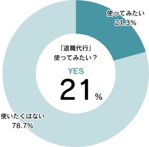機会があれば退職代行を使いたい人21%