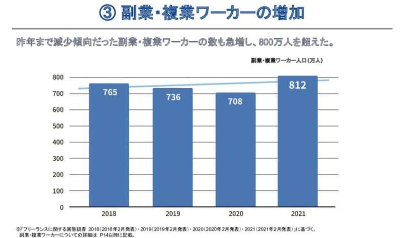 副業ワーカーの増加傾向を表したグラフ