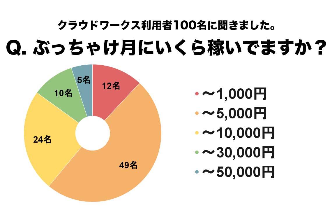 クラウドワークスで稼いでいる金額のグラフ